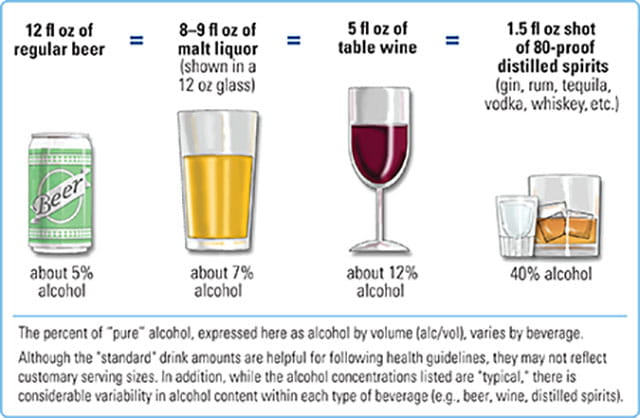 Standard Alcohol Drink Size: AddictionsAndRecovery.org